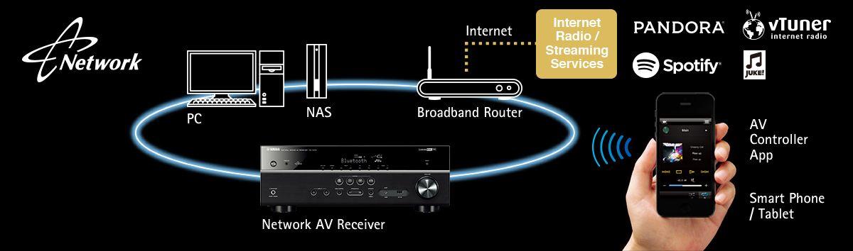 Yamaha RX-S601 Slimline Network Receiver - Newegg com