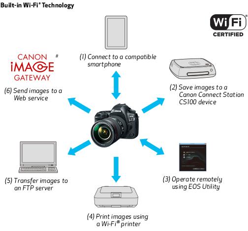 1cba44f8c9ca6 Canon EOS 5D Mark IV DSLR Camera (Body Only) International Model ...