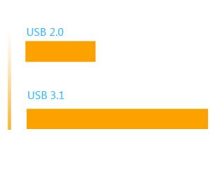 Wavlink USB 3.1 HDD/SSD Storage Docking Station ST334UC