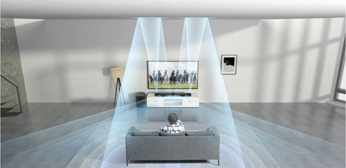 The rear view of surround sound scene