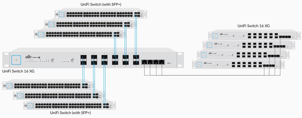 Ubiquiti Networks US-16-XG-US 10G 16-Port Managed Aggregation Switch -  Newegg com