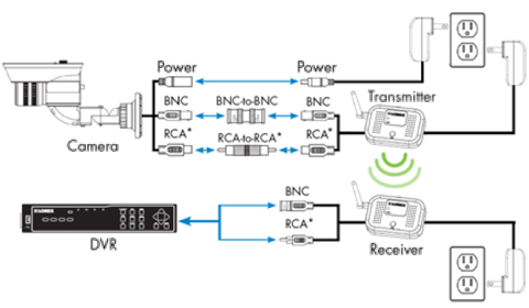 LOREX LW2290B Wired to Wireless Camera Converter Newegg – Lorex Camera Wiring Diagram