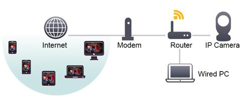 zmodo hd 720p pan & tilt ir night vision smart wireless ip