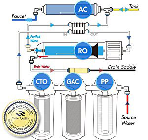 Ispring Reverse Osmosis Drinking Water Filter System 75