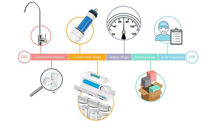 Apec Top Tier Alkaline Mineral Ph 75 Gpd 6 Stage Ultra Safe Reverse