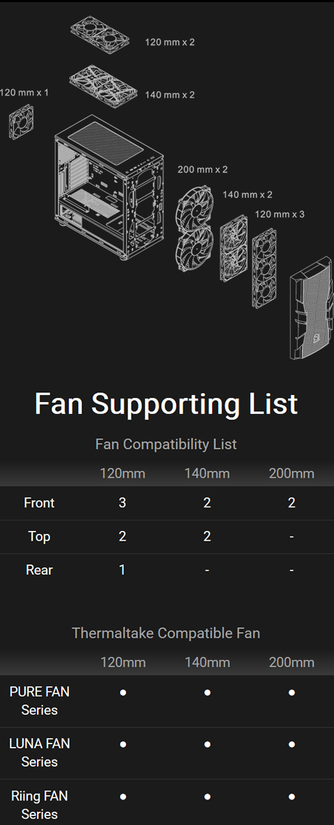 Thermaltake Commander C33 Fan Support List Diagram showing how a 20mm fan in the rear, either two 120mm or two 140mm fans on top, and either two 200mm, or two 140mm or three 120mm fans can be installed in front