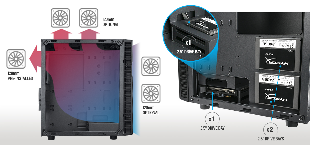 1 pre-installed cooling fan and supports installation of up to 4 additional 120 mm fans to achieve excellent airflow. Comes with 1 internal 3.5 drive bay and 3 internal 2.5 drive bays