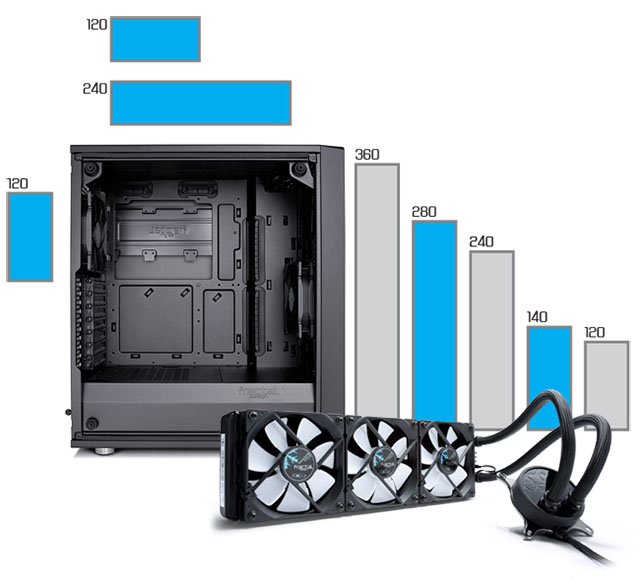 Meshify C support for radiators up to 360mm in the front and 240mm up top and three fans at the bottom