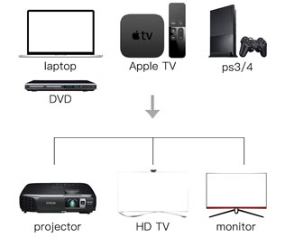 Multiple audio/video equipment and display devices to illustrate the compatibility of Nippon Labs HDMI cables