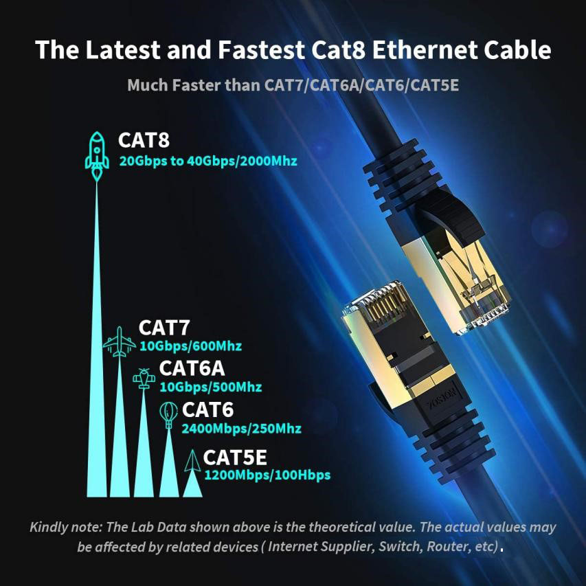 Comparision in speed between different catogroies of ehternet cables