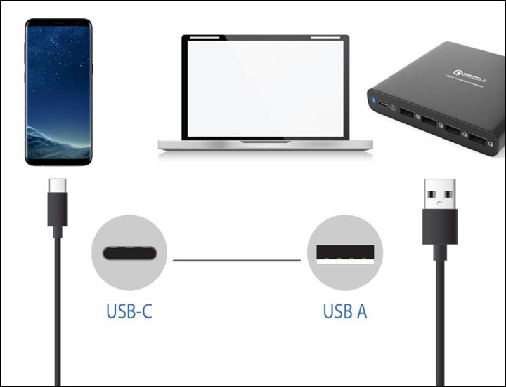 Two ends of the cable have different devices on display. On the USB-C side is a smartphone while on the USB A side is a USB hub. In the middle is a Macbook.