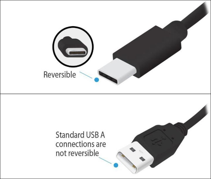 Comparison between a USB-C connector and a USB A connector.