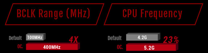 Comparison of BCLK between default and OC, plus comparison of CPU frequency between default and OC