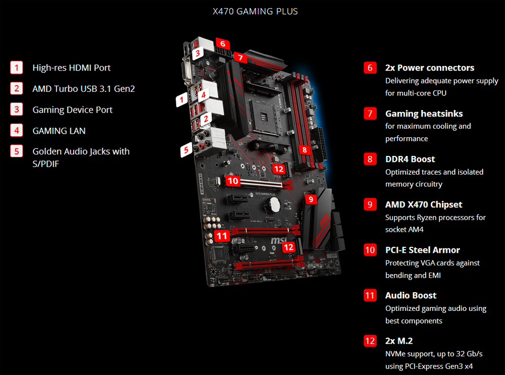 MSI PERFORMANCE GAMING X470 GAMING PLUS AM4 ATX AMD Motherboard - Newegg com