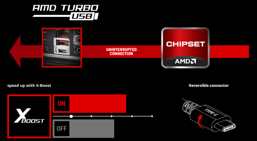 AMD TURBO USB Icon, AMD Chipset - Uniterrupted Connection Arrow and USB Type-A and C Ports, XBOOST On and Off and Reversible Type-C Connector Head
