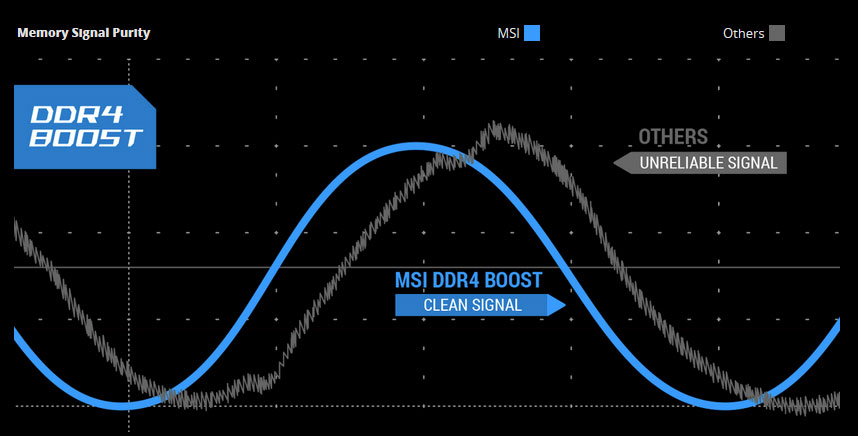 DDR4 BOOST Graph Showing a Clean Signal Compared to the Unreliable Signal of Others
