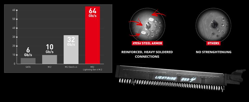 MSI MPG X570 GAMING PRO CARBON WIFI AM4 ATX AMD Motherboard - Newegg com