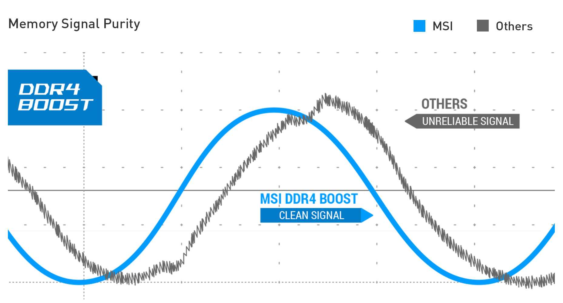 a chart showing different effect between DDR4 BOOST and OTHERS