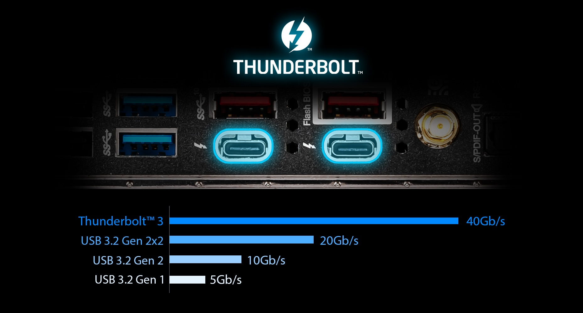 THUNDERBOLT™ 3 PORTS of the motherboard