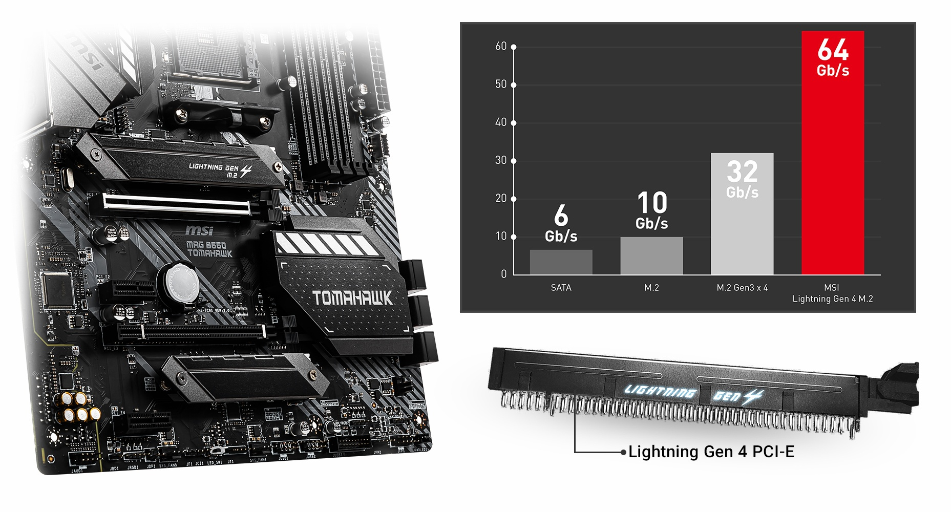 the chart of the motherboard between SATA, M.2 M.2 Gen3x4 and MSI
