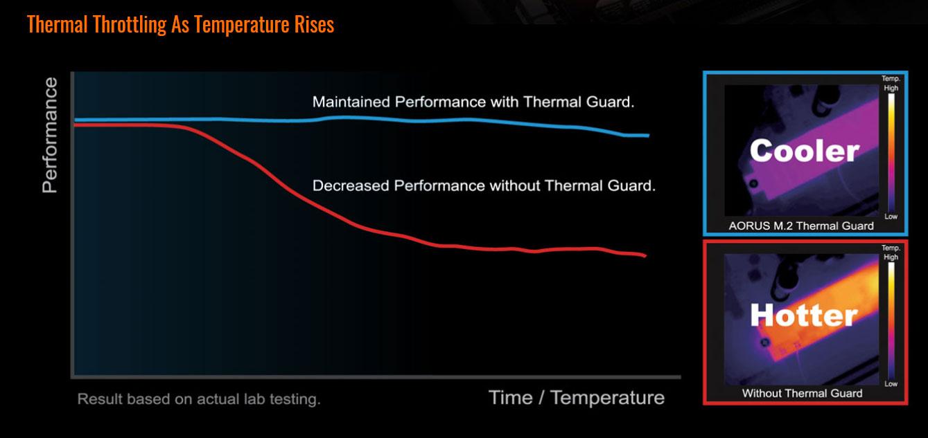 GIGABYTE B450 AORUS M (rev  1 0) AM4 Micro ATX AMD Motherboard - Newegg com