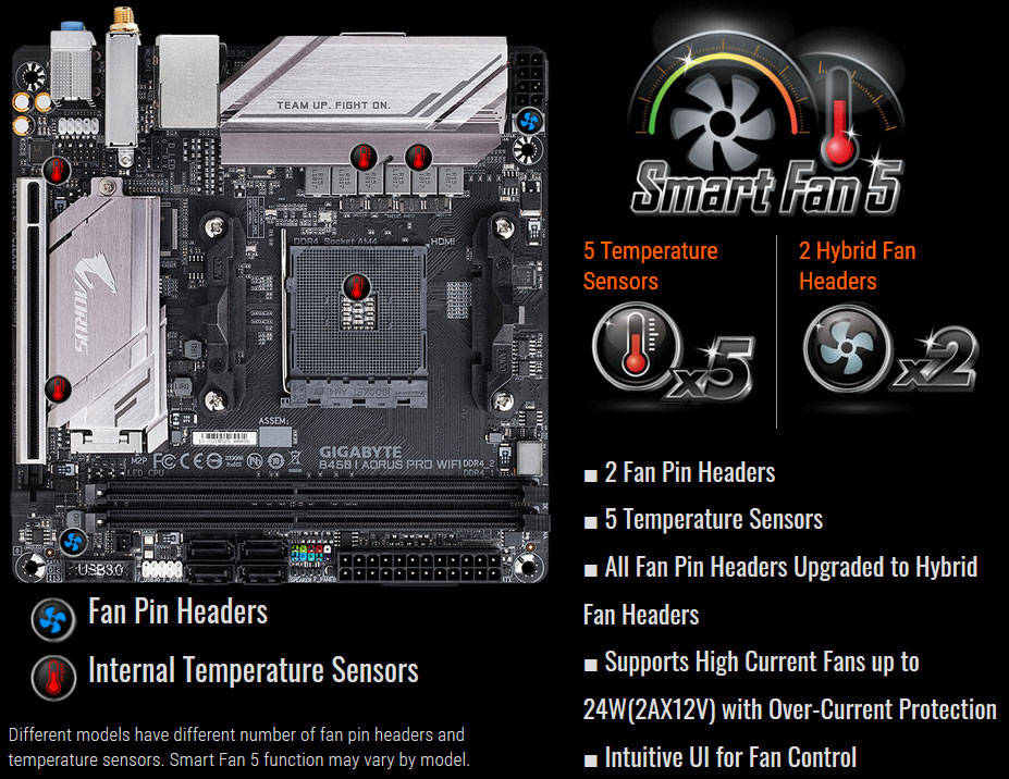 Top view of this motherboard, with icons of thermometer at corresponding locations. Around it are logo of Smart Fan 5, and icons and texts for capability of the Smart Fan 5