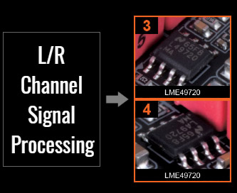 Left and Right Channel Signal Processing from the LME chips