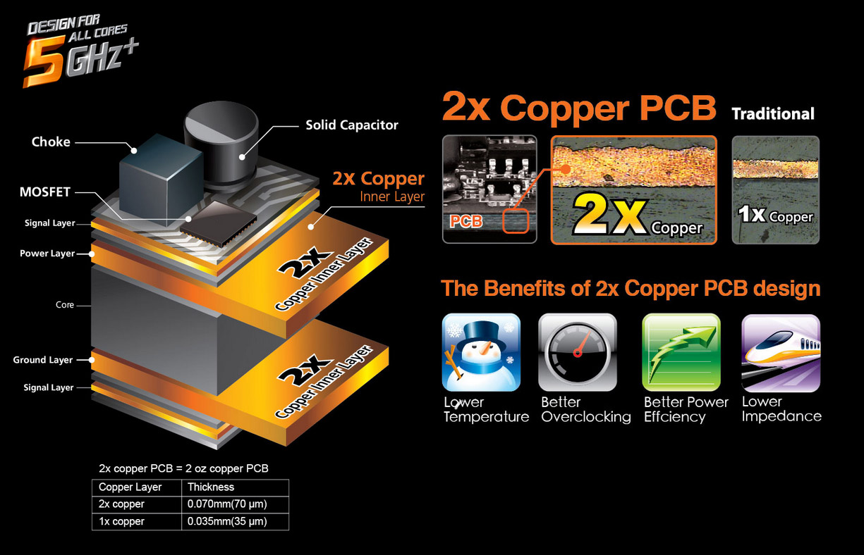 Graphic diagram showing the layers of @X Copper PCB as well as a benefits chart that shows lower temperature, better overclocking, better power efficiency and lower impedance