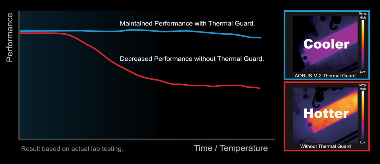 Graph showing the difference between performance and time with and without the thermal guard.