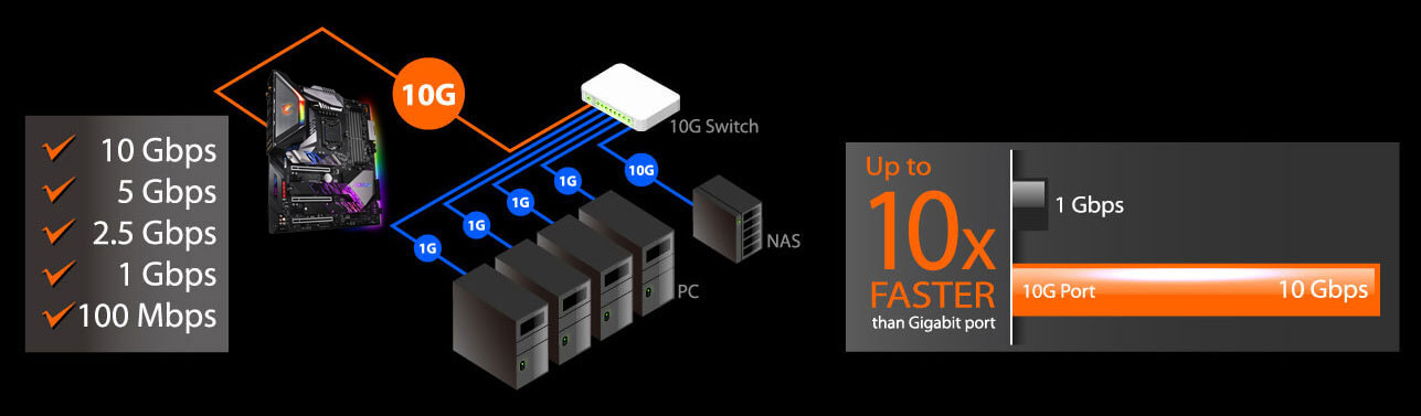 Graphic showing the motherboard connecting to various server cases and a graph that shows how fast 10GbE is compare to 1GbE