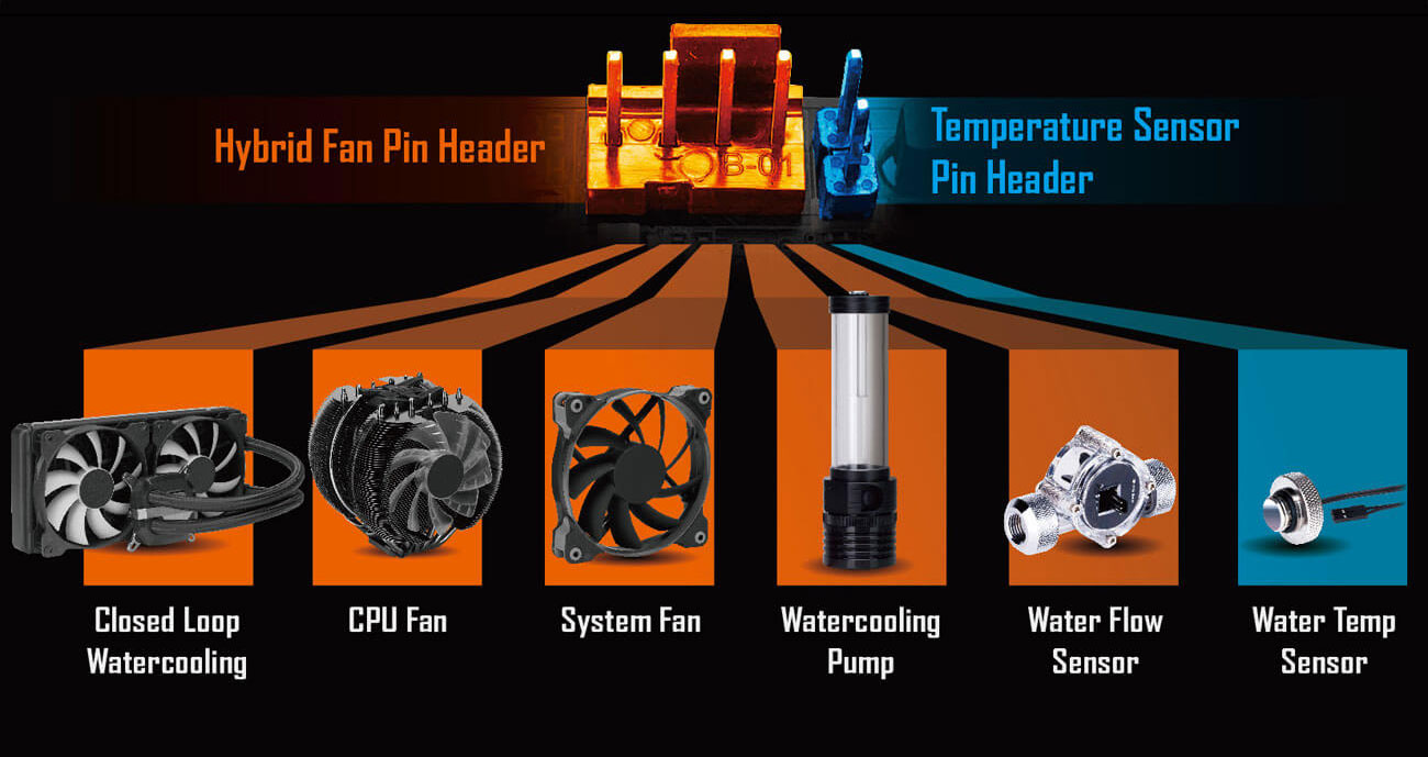 Hybrid Fan Pin Header and Temperature Sensor Pin Header banner showing the compatible products of closed-loop watercooling, CPU fan, system fan, watercooling pump, water-flow sensor and water-temp sensor