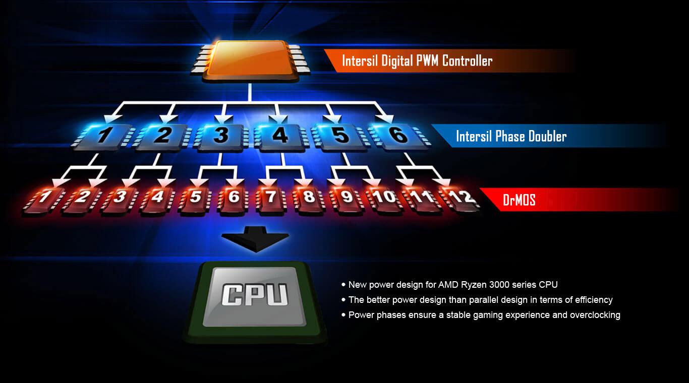 GIGABYTE X570 AORUS ELITE AMD Ryzen 3000 PCIe 4 0 SATA 6Gb/s USB 3 2 AMD  X570 ATX Motherboard - Newegg com