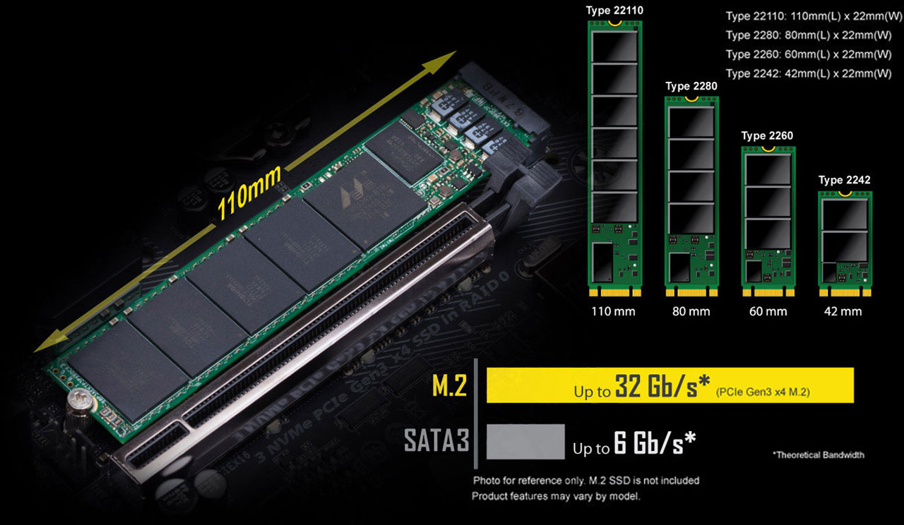Demonstration of a 110mm M.2 SSD inserted on the motherboard. Next to it on the right are four M.2 SSDs of different form factors in standing position, from left to right: 22110, 2280, 2260, and 2242. At the bottom right is bar graph showing bus bandwidth of M.2 PCIe 3.0 x4 and SATA 3