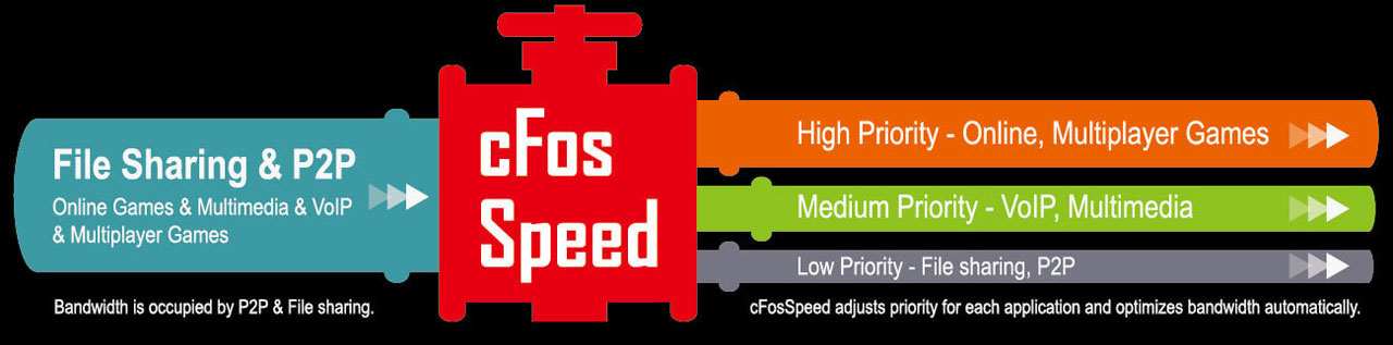 Illustration of how the cFosSpeed software prioritizes various network traffic