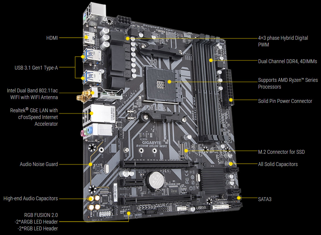 Front left side angle view of this motherboard in standing position, with texts pointing out its ports and connectors