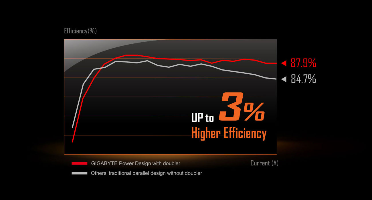 2x-copper-pcb, a chart to show up to 3% higher Efficiency. red line is 87.9%, grey line is 84.7%.