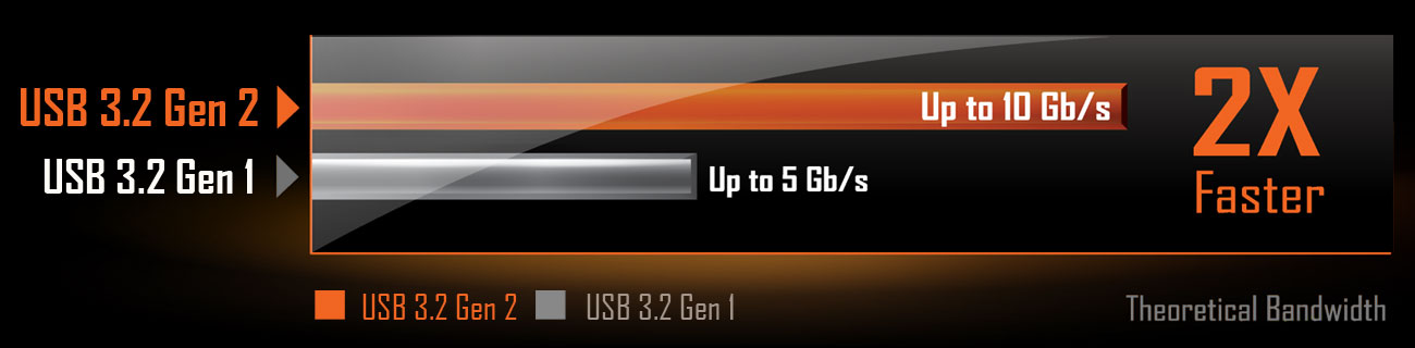 USB31Gen2, a compare chart of USB 3.2 GEN2 and USB 3.2 GEN 1