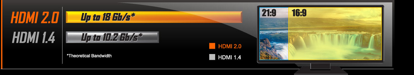 hdmi20, a compare chart of HDMI 2.0 and HDMI 1.4