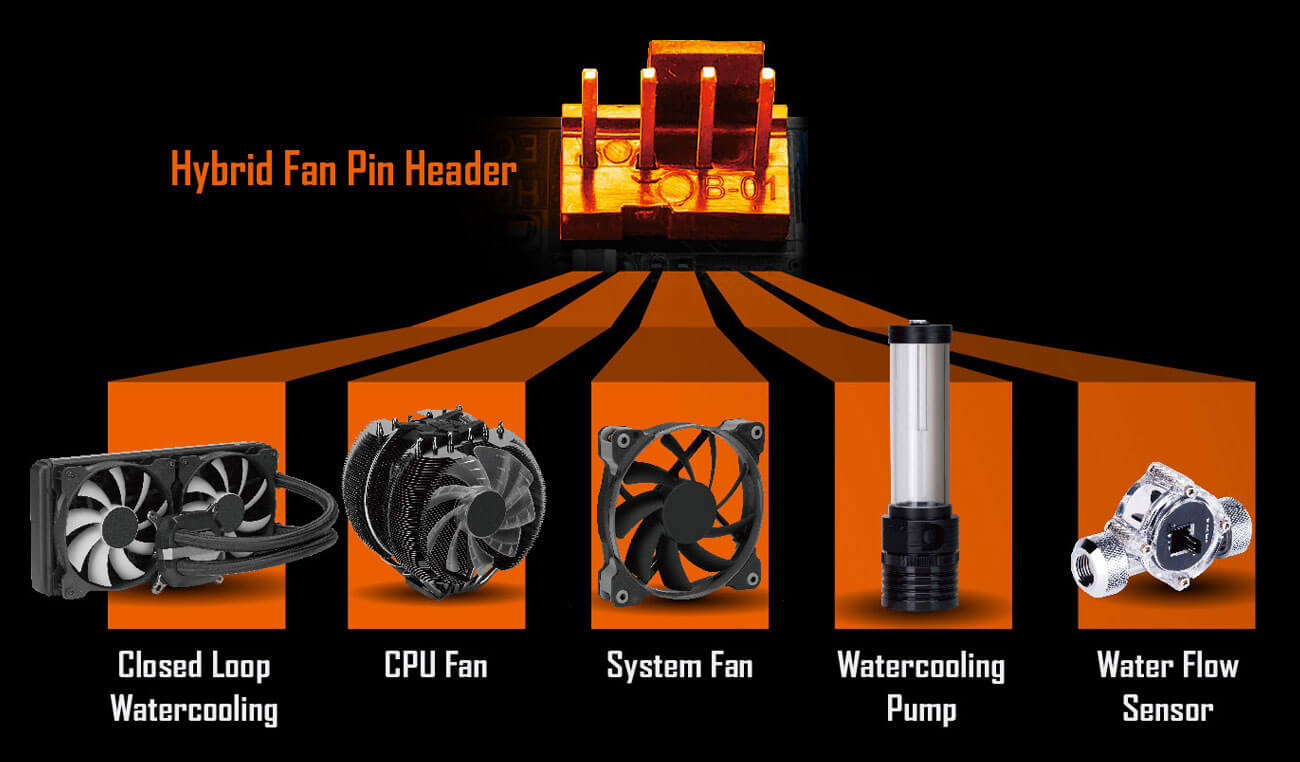 hybrid-fan-pin-header, closed loop watercooling, cpu fan, system fan, watercooling pump, water flow sensor