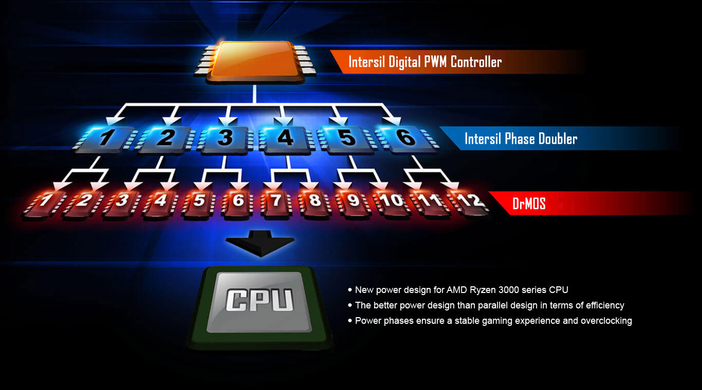 phase12, three process of CPU, Intersil Digital PWM Controller, Intersil Phase Double, Drmos
