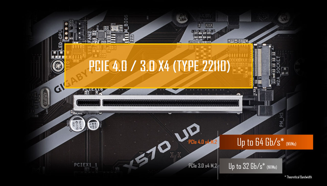 PCIe 4.0 M.2 Connector