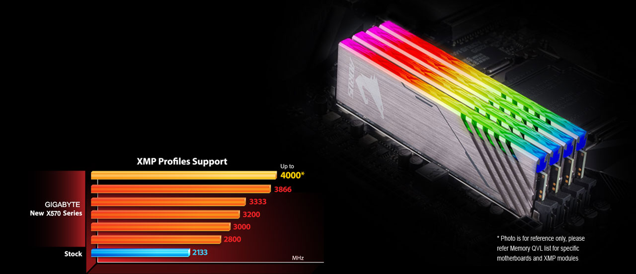 Support for DDR4 XMP Up to 4000MHz and Beyond*