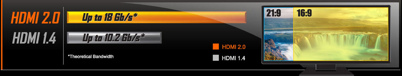 Bar graph for bus bandwidth comparison between HDMI 2.0 and HDMI 1.4. Next to it on the right is viewing area comparison between 21:9 and 16:9