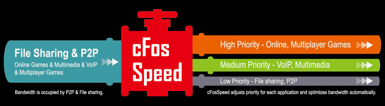 cfos-speed-lan, a pic of cfos speed