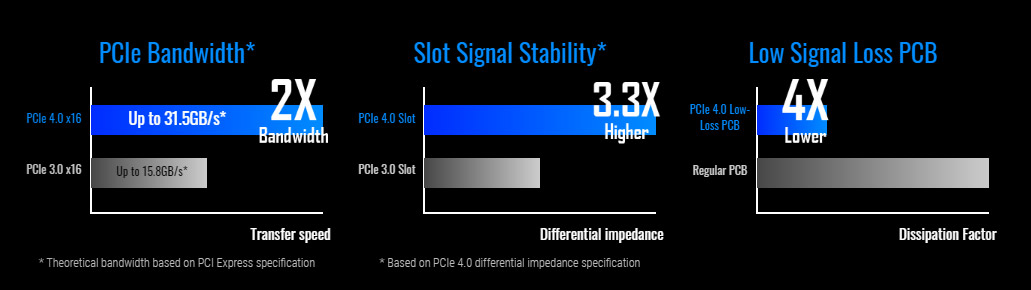 three charts showing PCIe Bandwidth, Slot signal stability and low signal loss pcb