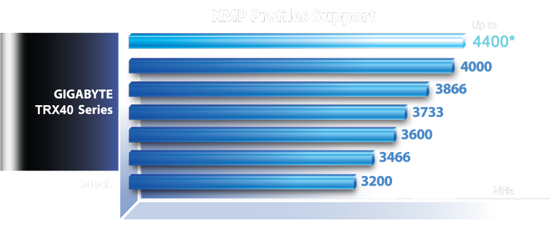 mb_xmp, a chart of XMP profiles Support