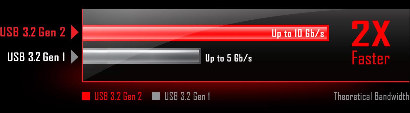 USB31Gen2 chart