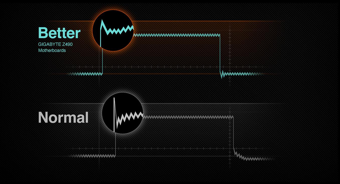 waveform Design