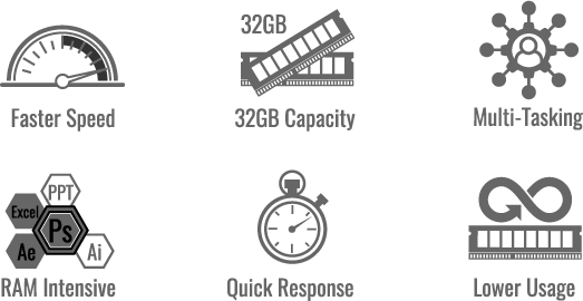 faster speed icon, 32GB Capacity icon, Multi-Tasking icon, RAM Intensive icon, Quick Response icon, Lower Usage icon.