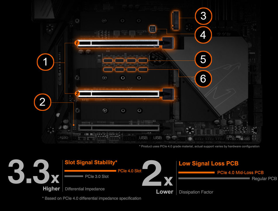 detail of the PCIe design